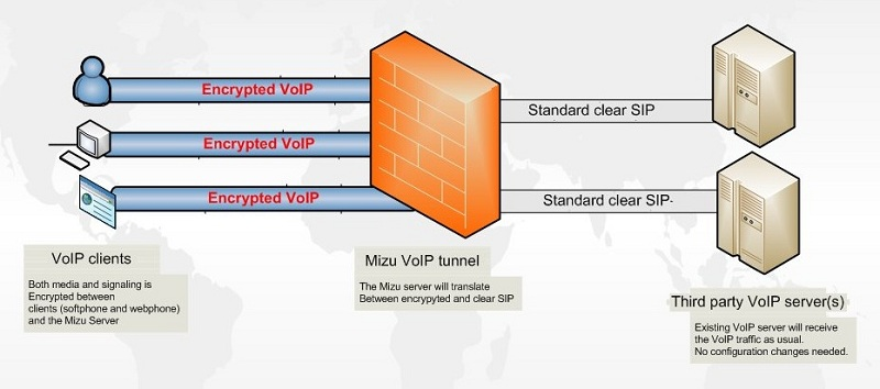 VoIP Tunneling and Encryption