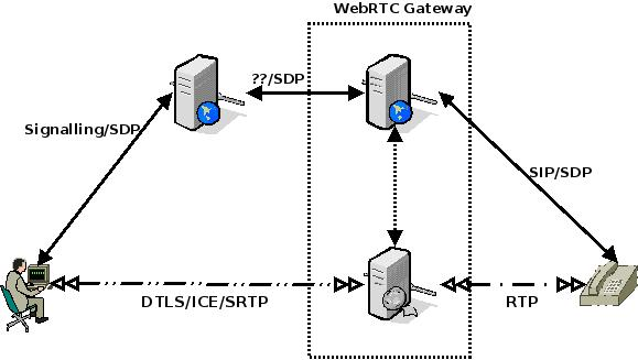 webrtc to sip gateway convert