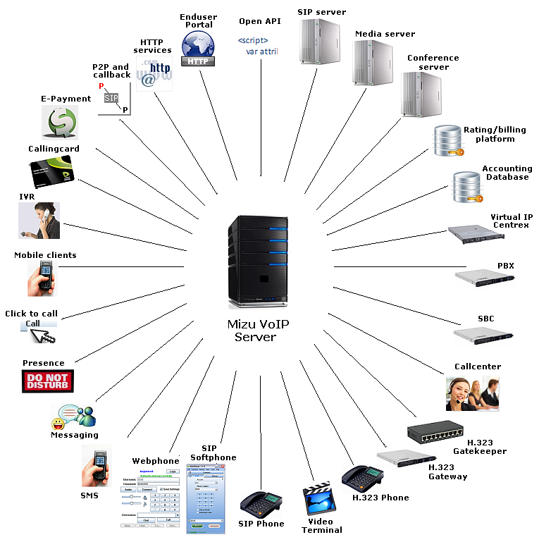 VoIP Server Features